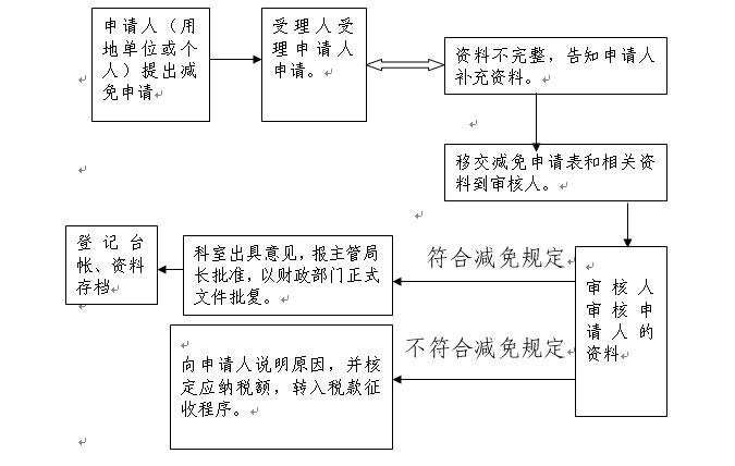 2,流程图