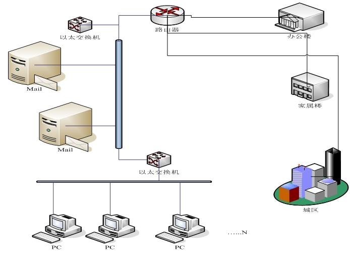 高可用性双机热备软件在电子政务中的应用